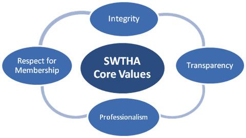 SWTHA_CoreValues